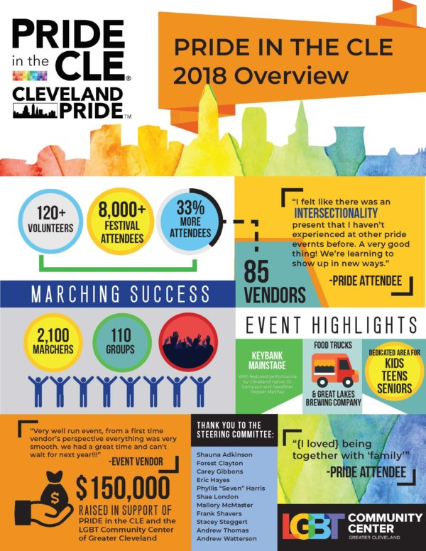 Pride in the CLE 2018_Inforgraphic Final 7.20.18